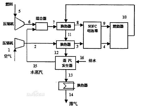 四,固体氧化物燃料电池 固体氧化物燃料电池(Solid Oxide Fuel Cell,简称SOFC)属于第三代燃料电池,是一种在中高温下直接将储存在燃料和氧化剂中的化学能高效、环境友好地转化成电能的全固态化学发电装置。被普遍认为是在未来会与质子交换膜燃料电池(PEMFC)一样得到广泛普及应用的一种燃料电池。