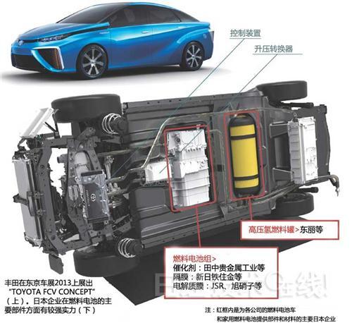 特斯拉丰田掐架燃料电池