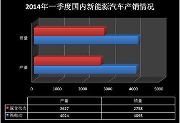 2014年一季度新能源汽车销量报告