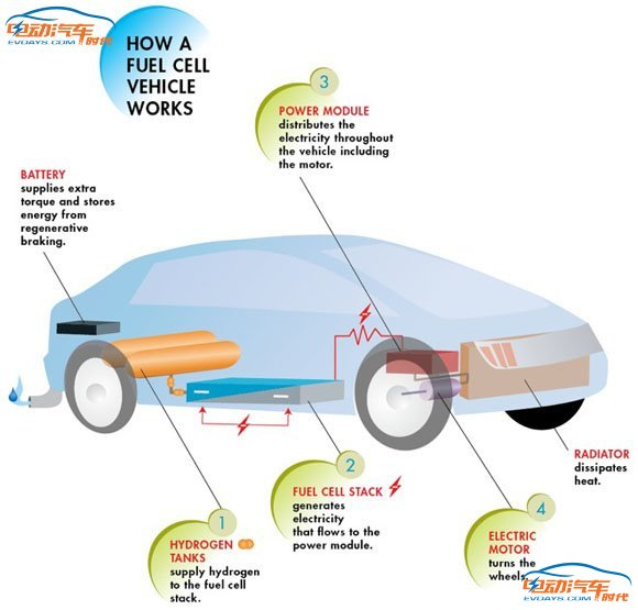 关于燃料电池汽车你需要了解的几件事儿
