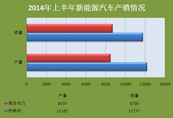 2014年上半年新能源汽车销量报告