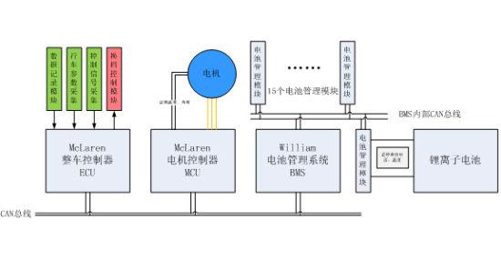 srt-01e动力系统由整车控制器(ecu)