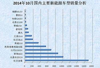 2014年10月新能源汽车销量报告