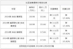 沈阳:比亚迪秦购车享优惠3.32万元 少量现车