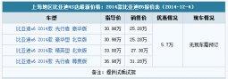 上海:比亚迪e6优惠5.7万无现车 提供试乘试驾