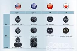 全球5大电动汽车充电连接器标准详解