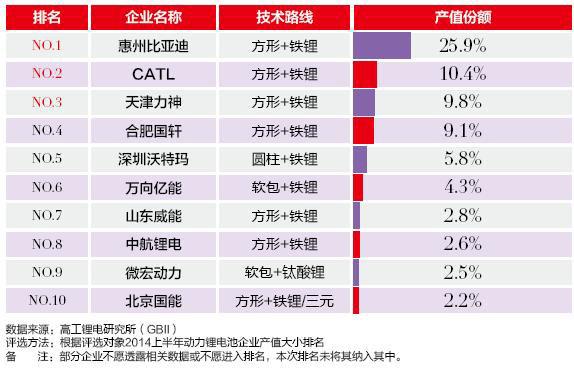 国内车用动力电池制造商排行榜