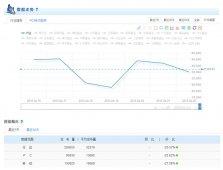 基金行业舆情分析报告(4.16-4.22)