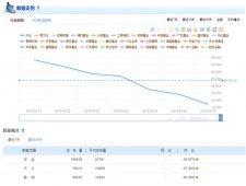 火线系统基金行业舆情分析报告(4.20-4.27)