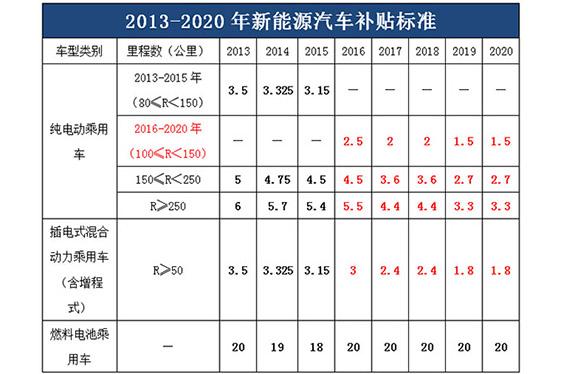 2016-2020新能源汽车补贴政