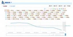 火线舆情基金行业舆情分析报告(4.28-5.4)