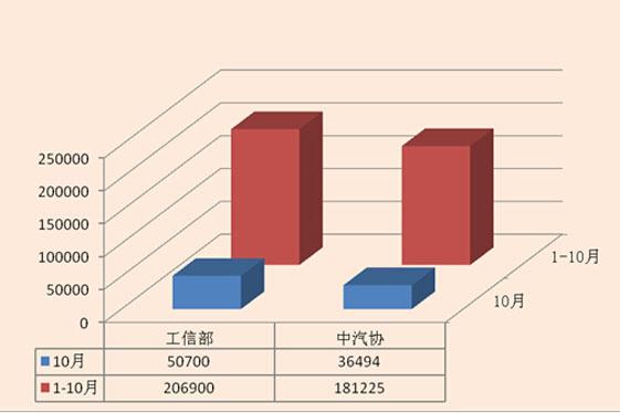 10月新能源汽车产销报告 工信部/