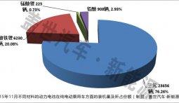 11月纯电动汽车电池装机量分析:三元材料电池占72.26%