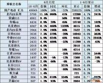 6月份纯电动车合计销量4.9万台,环比下降32%