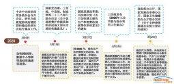 北京充电设施建设及运营补助新政 加码产业推进