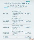 全方位升级,新款埃安LX正式上市,补贴后售22.96万起